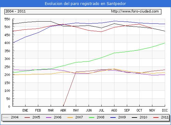 Evolucion  de los datos de parados para el Municipio de SANTPEDOR hasta NOVIEMBRE del 2011.