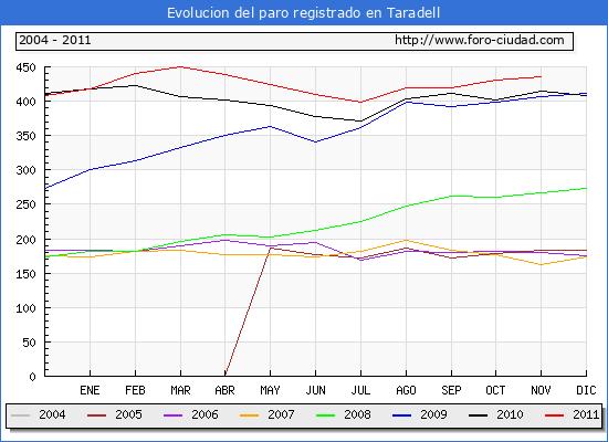 Evolucion  de los datos de parados para el Municipio de TARADELL hasta NOVIEMBRE del 2011.
