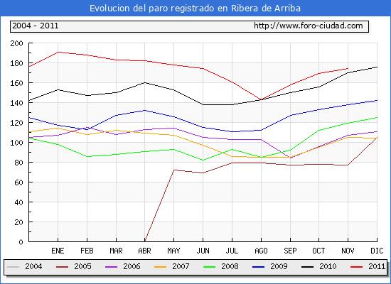 Evolucion  de los datos de parados para el Municipio de RIBERA DE ARRIBA hasta NOVIEMBRE del 2011.