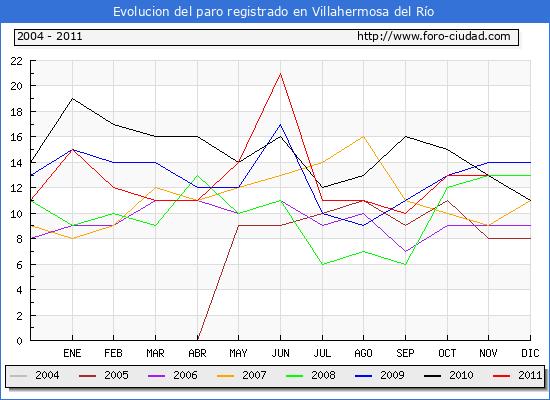 Evolucion  de los datos de parados para el Municipio de VILLAHERMOSA DEL RIO hasta NOVIEMBRE del 2011.