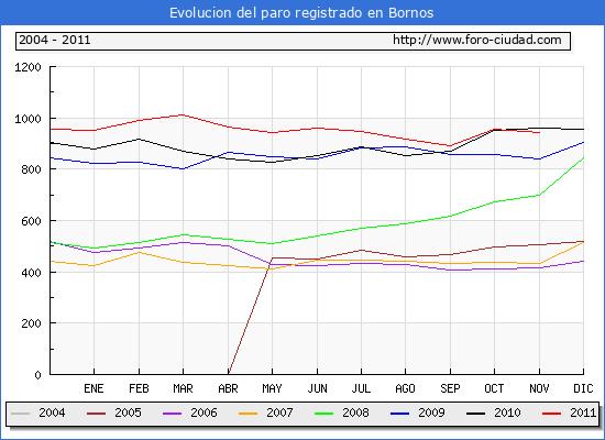 Evolucion  de los datos de parados para el Municipio de BORNOS hasta NOVIEMBRE del 2011.