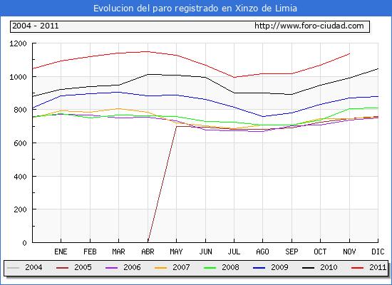 Evolucion  de los datos de parados para el Municipio de XINZO DE LIMIA hasta NOVIEMBRE del 2011.