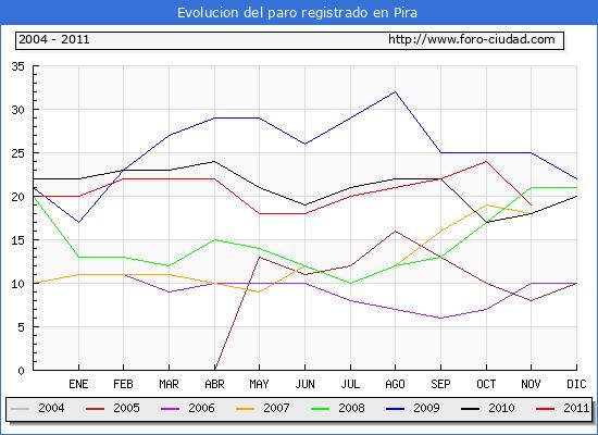 Evolucion  de los datos de parados para el Municipio de PIRA hasta NOVIEMBRE del 2011.