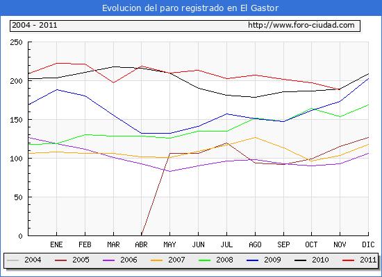 Evolucion  de los datos de parados para el Municipio de EL GASTOR hasta NOVIEMBRE del 2011.