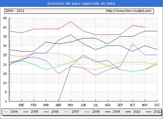 Evolucion  de los datos de parados para el Municipio de SELLA hasta NOVIEMBRE del 2011.
