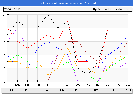 Evolucion  de los datos de parados para el Municipio de ARA�UEL hasta NOVIEMBRE del 2011.