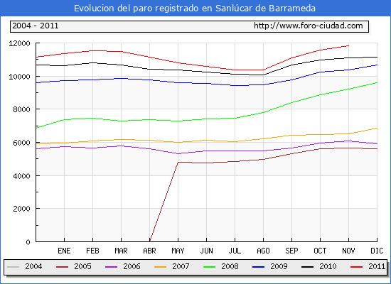 Evolucion  de los datos de parados para el Municipio de SANLUCAR DE BARRAMEDA hasta NOVIEMBRE del 2011.