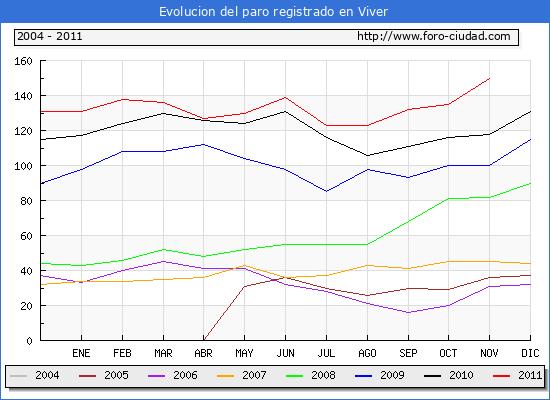 Evolucion  de los datos de parados para el Municipio de VIVER hasta NOVIEMBRE del 2011.