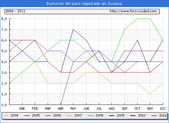 Evolucion  de los datos de parados para el Municipio de ZUCAINA hasta NOVIEMBRE del 2011.