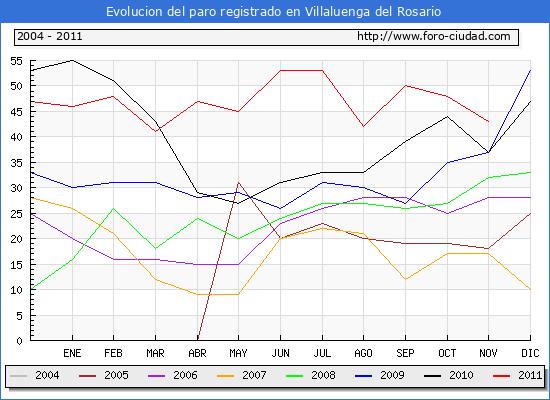Evolucion  de los datos de parados para el Municipio de VILLALUENGA DEL ROSARIO hasta NOVIEMBRE del 2011.