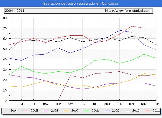 Evolucion  de los datos de parados para el Municipio de CALICASAS hasta NOVIEMBRE del 2011.
