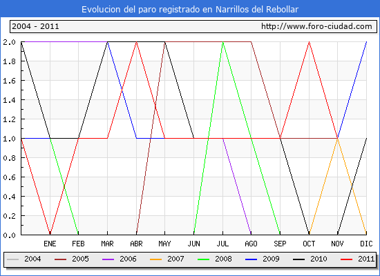 Evolucion  de los datos de parados para el Municipio de NARRILLOS DEL REBOLLAR hasta NOVIEMBRE del 2011.