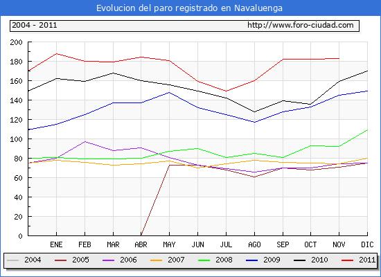 Evolucion  de los datos de parados para el Municipio de NAVALUENGA hasta NOVIEMBRE del 2011.
