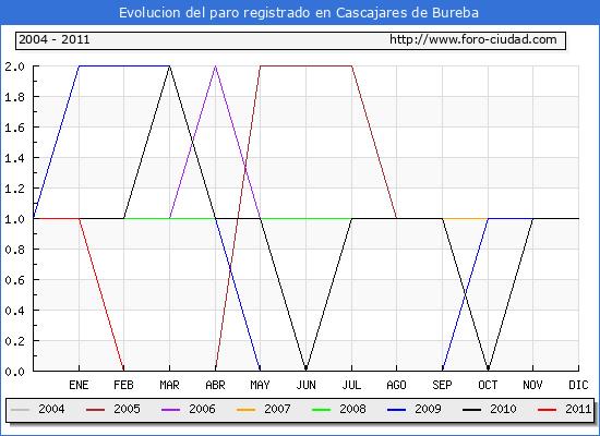 Evolucion  de los datos de parados para el Municipio de CASCAJARES DE BUREBA hasta NOVIEMBRE del 2011.