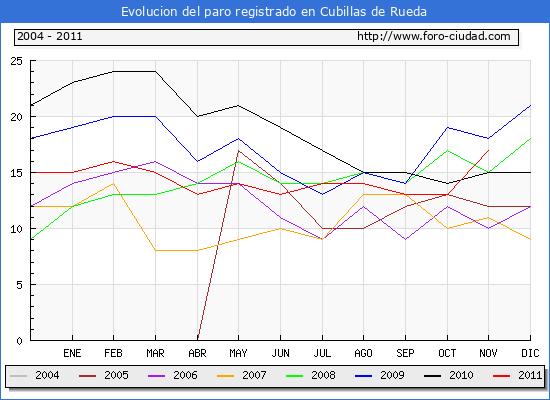 Evolucion  de los datos de parados para el Municipio de CUBILLAS DE RUEDA hasta NOVIEMBRE del 2011.