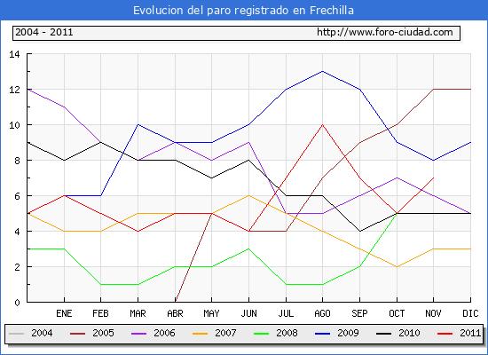Evolucion  de los datos de parados para el Municipio de FRECHILLA hasta NOVIEMBRE del 2011.