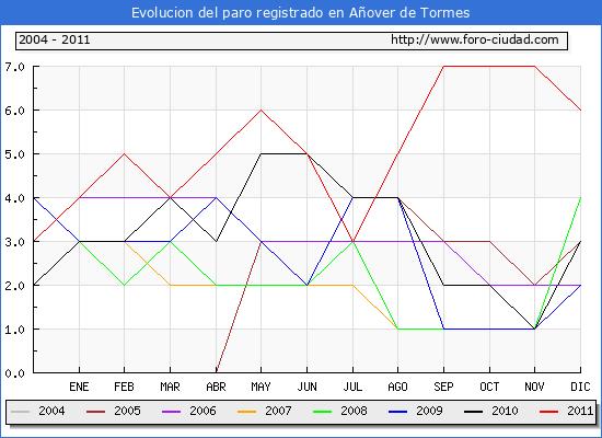 Evolucion  de los datos de parados para el Municipio de A�OVER DE TORMES hasta DICIEMBRE del 2011.