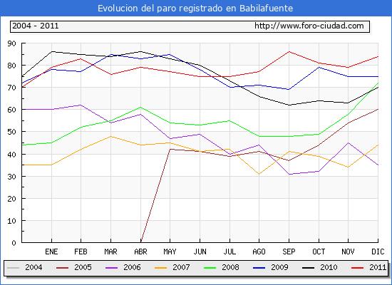 Evolucion  de los datos de parados para el Municipio de BABILAFUENTE hasta DICIEMBRE del 2011.