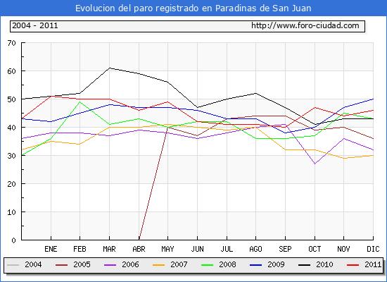 Evolucion  de los datos de parados para el Municipio de PARADINAS DE SAN JUAN hasta DICIEMBRE del 2011.