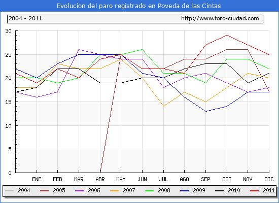 Evolucion  de los datos de parados para el Municipio de POVEDA DE LAS CINTAS hasta DICIEMBRE del 2011.