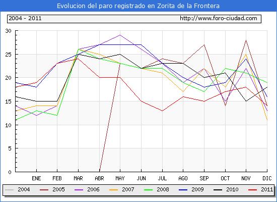 Evolucion  de los datos de parados para el Municipio de ZORITA DE LA FRONTERA hasta DICIEMBRE del 2011.
