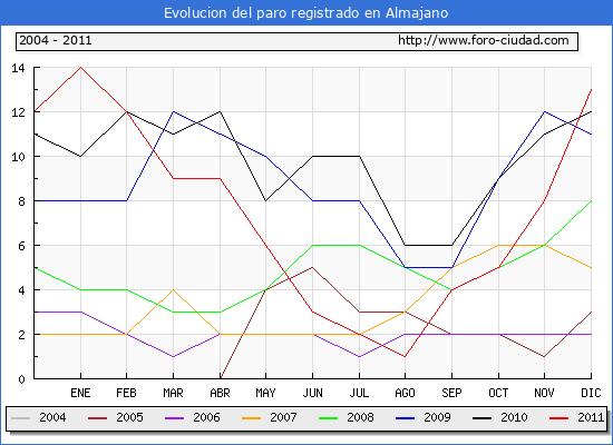 Evolucion  de los datos de parados para el Municipio de ALMAJANO hasta DICIEMBRE del 2011.