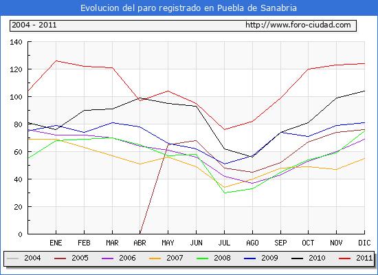Evolucion  de los datos de parados para el Municipio de PUEBLA DE SANABRIA hasta DICIEMBRE del 2011.