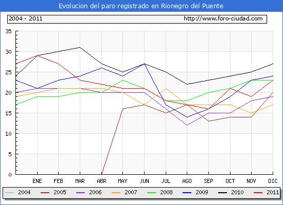Evolucion  de los datos de parados para el Municipio de RIONEGRO DEL PUENTE hasta DICIEMBRE del 2011.