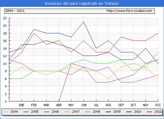 Evolucion  de los datos de parados para el Municipio de TREFACIO hasta DICIEMBRE del 2011.