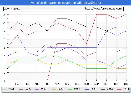 Evolucion  de los datos de parados para el Municipio de U�A DE QUINTANA hasta DICIEMBRE del 2011.
