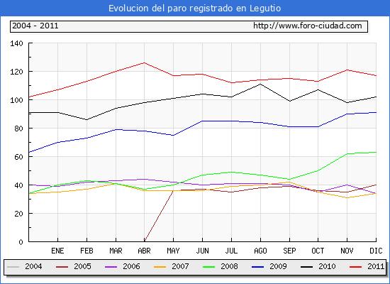 Evolucion  de los datos de parados para el Municipio de LEGUTIANO hasta DICIEMBRE del 2011.