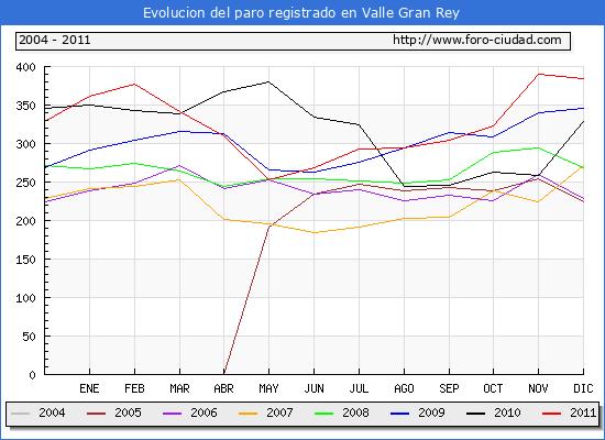 Evolucion de los datos de parados para el Municipio de Valle Gran Rey hasta Diciembre del 2011.