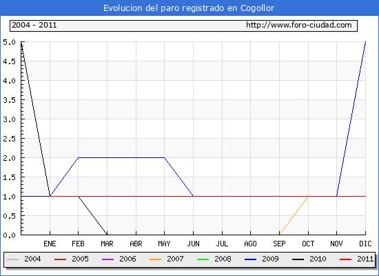 Evolucion  de los datos de parados para el Municipio de COGOLLOR hasta DICIEMBRE del 2011.