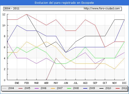 Evolucion  de los datos de parados para el Municipio de ESCOPETE hasta DICIEMBRE del 2011.