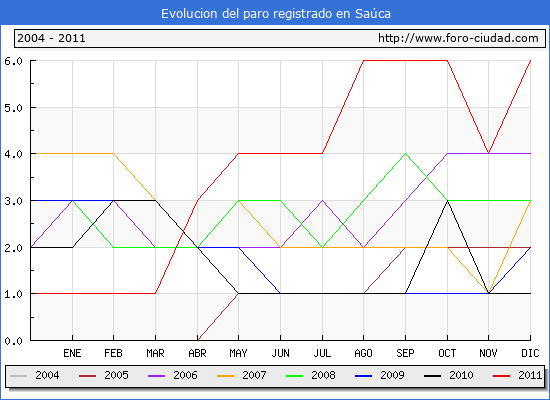 Evolucion  de los datos de parados para el Municipio de SAUCA hasta DICIEMBRE del 2011.