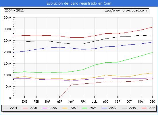 Evolucion  de los datos de parados para el Municipio de COIN hasta DICIEMBRE del 2011.