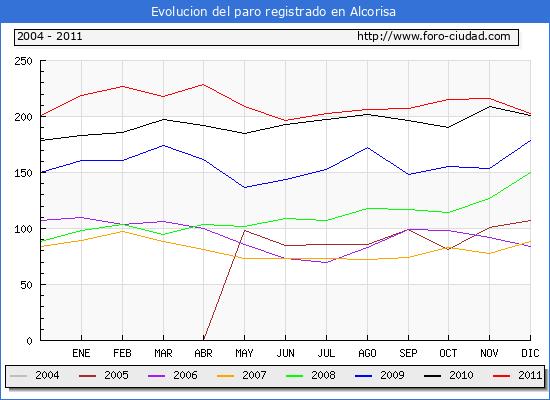 Evolucion de los datos de parados para el Municipio de Alcorisa hasta Diciembre del 2011.