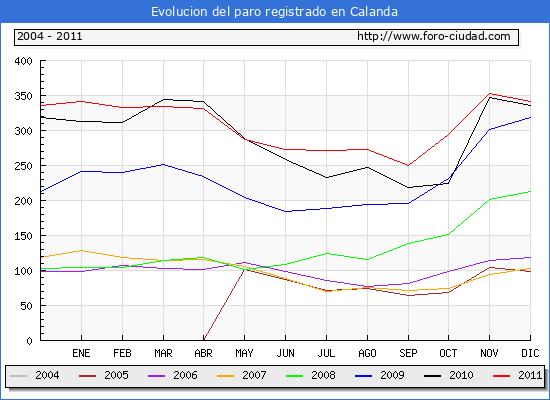 Evolucion  de los datos de parados para el Municipio de CALANDA hasta DICIEMBRE del 2011.