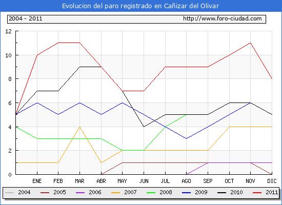 Evolucion  de los datos de parados para el Municipio de CA�IZAR DEL OLIVAR hasta DICIEMBRE del 2011.