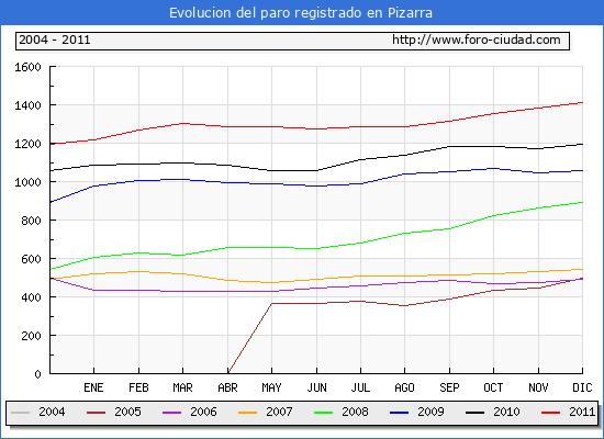 Evolucion  de los datos de parados para el Municipio de PIZARRA hasta DICIEMBRE del 2011.