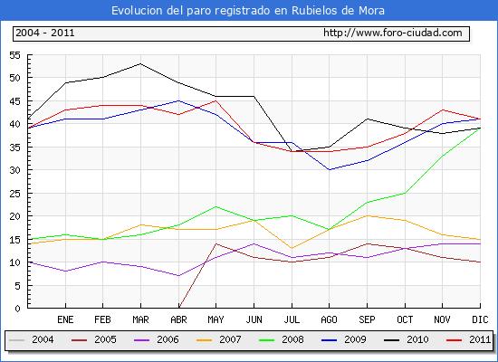 Evolucion  de los datos de parados para el Municipio de RUBIELOS DE MORA hasta DICIEMBRE del 2011.