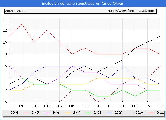 Evolucion  de los datos de parados para el Municipio de CINCO OLIVAS hasta DICIEMBRE del 2011.