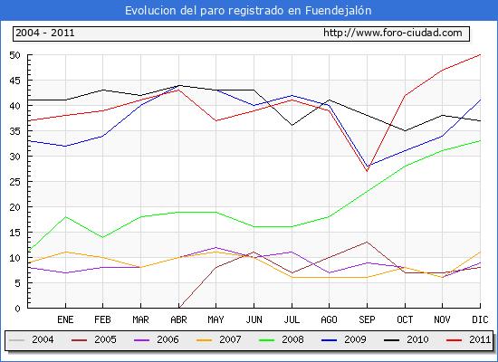 Evolucion  de los datos de parados para el Municipio de FUENDEJALON hasta DICIEMBRE del 2011.