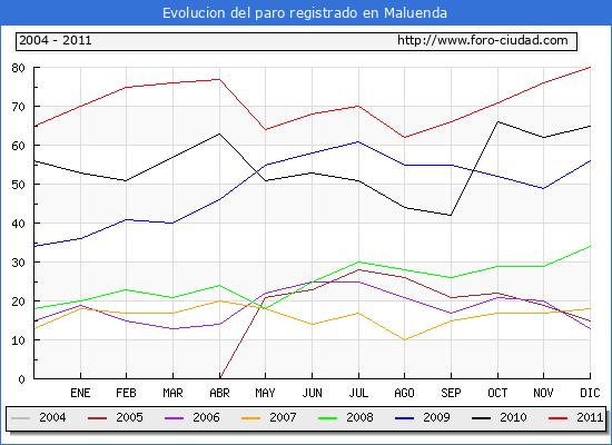 Evolucion  de los datos de parados para el Municipio de MALUENDA hasta DICIEMBRE del 2011.