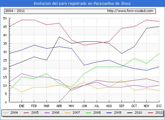 Evolucion  de los datos de parados para el Municipio de PARACUELLOS DE JILOCA hasta DICIEMBRE del 2011.