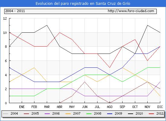 Evolucion  de los datos de parados para el Municipio de SANTA CRUZ DE GRIO hasta DICIEMBRE del 2011.