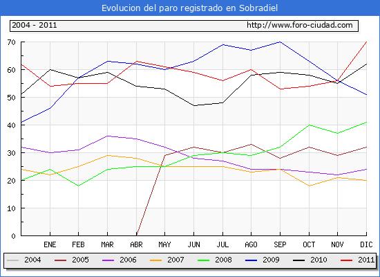 Evolucion  de los datos de parados para el Municipio de SOBRADIEL hasta DICIEMBRE del 2011.