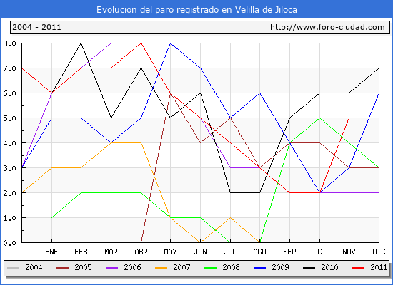 Evolucion  de los datos de parados para el Municipio de VELILLA DE JILOCA hasta DICIEMBRE del 2011.