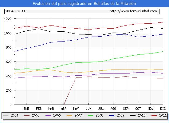 Evolucion  de los datos de parados para el Municipio de Bollullos de la Mitaci�n hasta Diciembre del 2011.