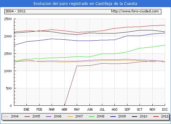 Evolucion  de los datos de parados para el Municipio de CASTILLEJA DE LA CUESTA hasta DICIEMBRE del 2011.